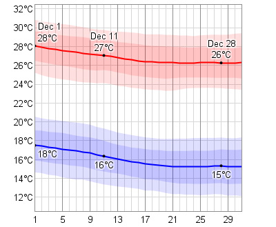 December Temperatures in Cabo