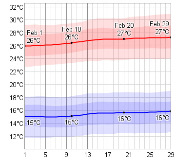 February Temperatures in Cabo
