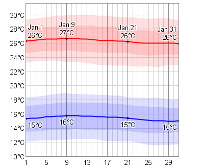 Average January Temperatures in Cabo